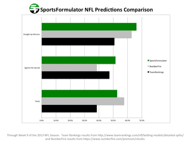 SportsFormulator vs  ESPN Insider for Football Predictions