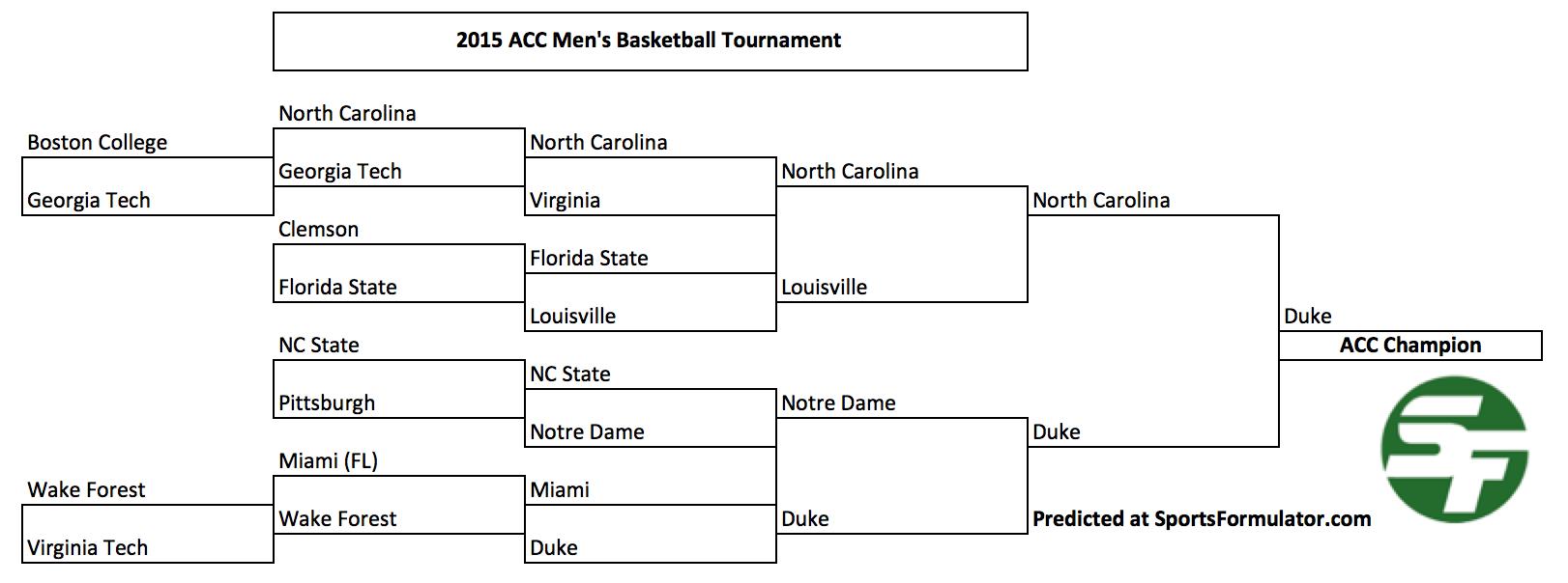 Ncaa College Basketball Missouri Valley Tournament | All Basketball Scores Info