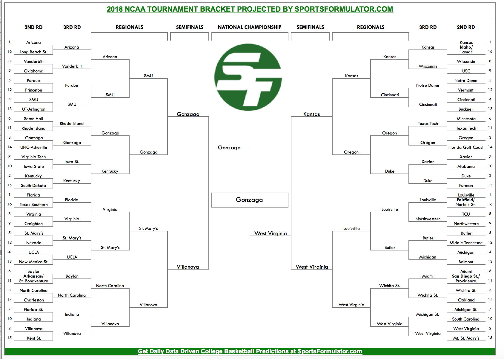 2018 NCAA Tournament Predictions - April 7, 2017 - SportsFormulator